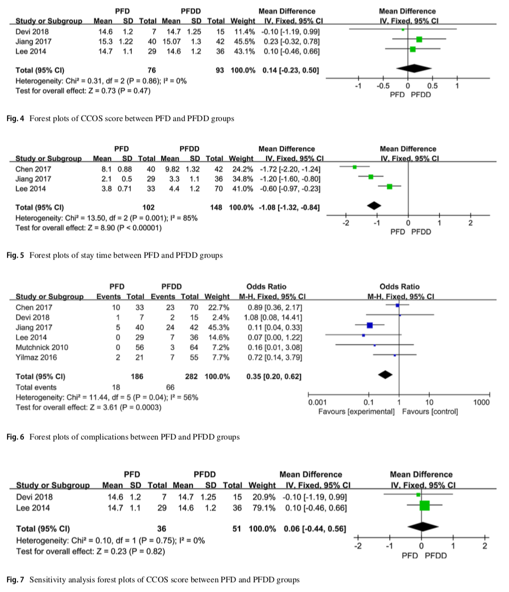 Posterior fossa decompression with or without duraplasty for patients with chiari type I malformation and basilar impression: a meta-analysis