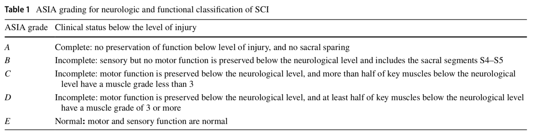 Can MRI findings predict the outcome of cervical spinal cord Injury? a systematic review